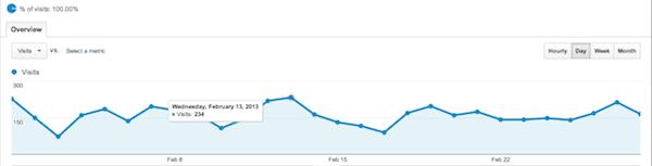 ProSwimWorkouts Analytics February 2013