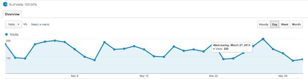 Analytics March 2013