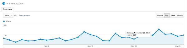 Visitor Analytics November 2012