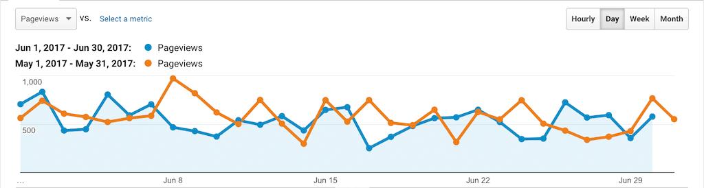 PSW Stats June 2017