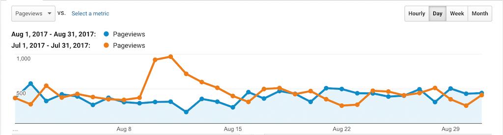 PSW Stats Aug 2017