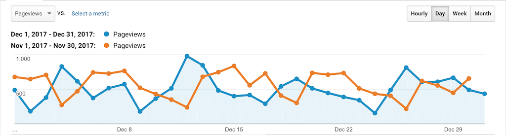 PSW Stats Dec 2017