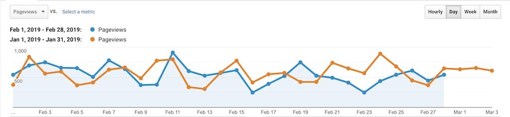 PSW Stats Feb 2019